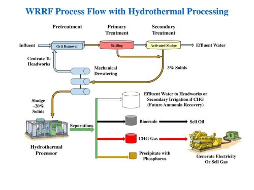 small resolution of wrrf process flow with hydrothermal processing