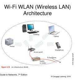 using wireless lan diagram wiring diagram tutorial using wireless lan diagram [ 1024 x 768 Pixel ]