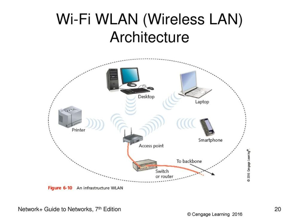 medium resolution of using wireless lan diagram wiring diagram tutorial using wireless lan diagram