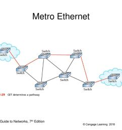 59 metro ethernet metro ethernet network guide to networks 7th edition [ 1024 x 768 Pixel ]