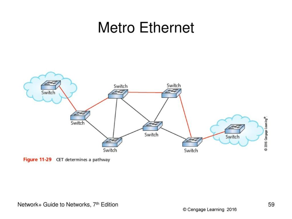 medium resolution of 59 metro ethernet metro ethernet network guide to networks 7th edition