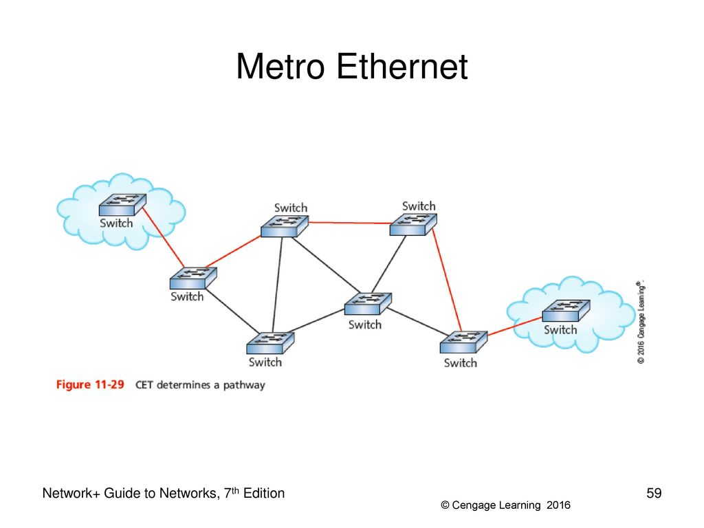 hight resolution of 59 metro ethernet metro ethernet network guide to networks 7th edition