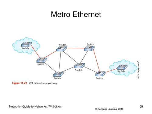 small resolution of 59 metro ethernet metro ethernet network guide to networks 7th edition