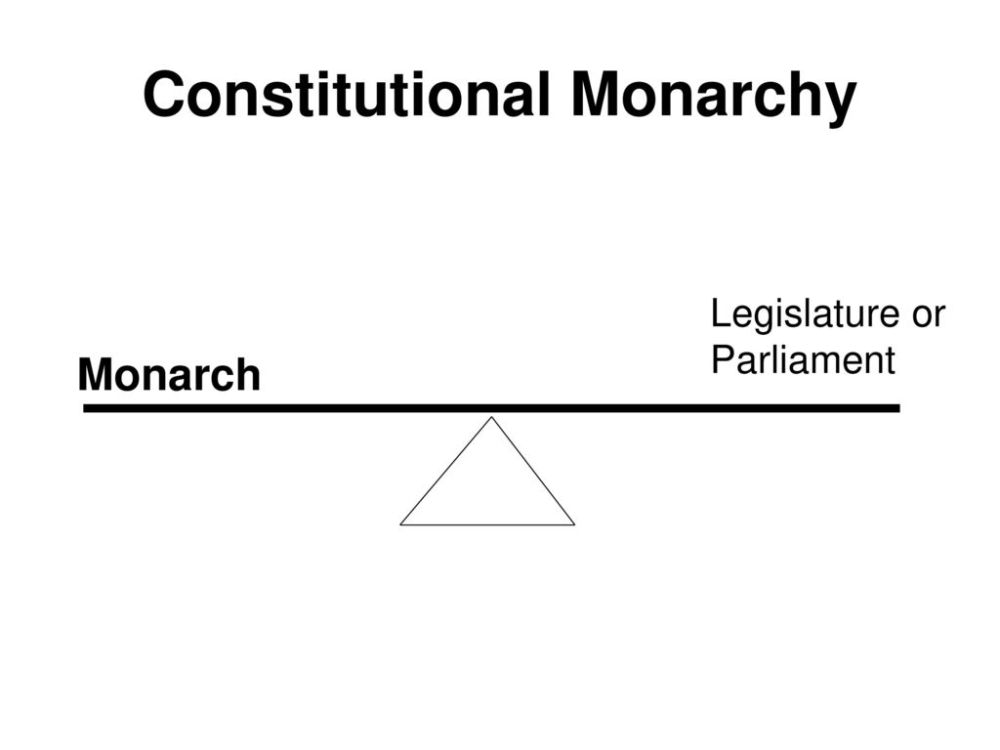 medium resolution of parliamentary monarchy diagram my wiring diagramlimited and unlimited governments in europe ppt download parliamentary monarchy diagram