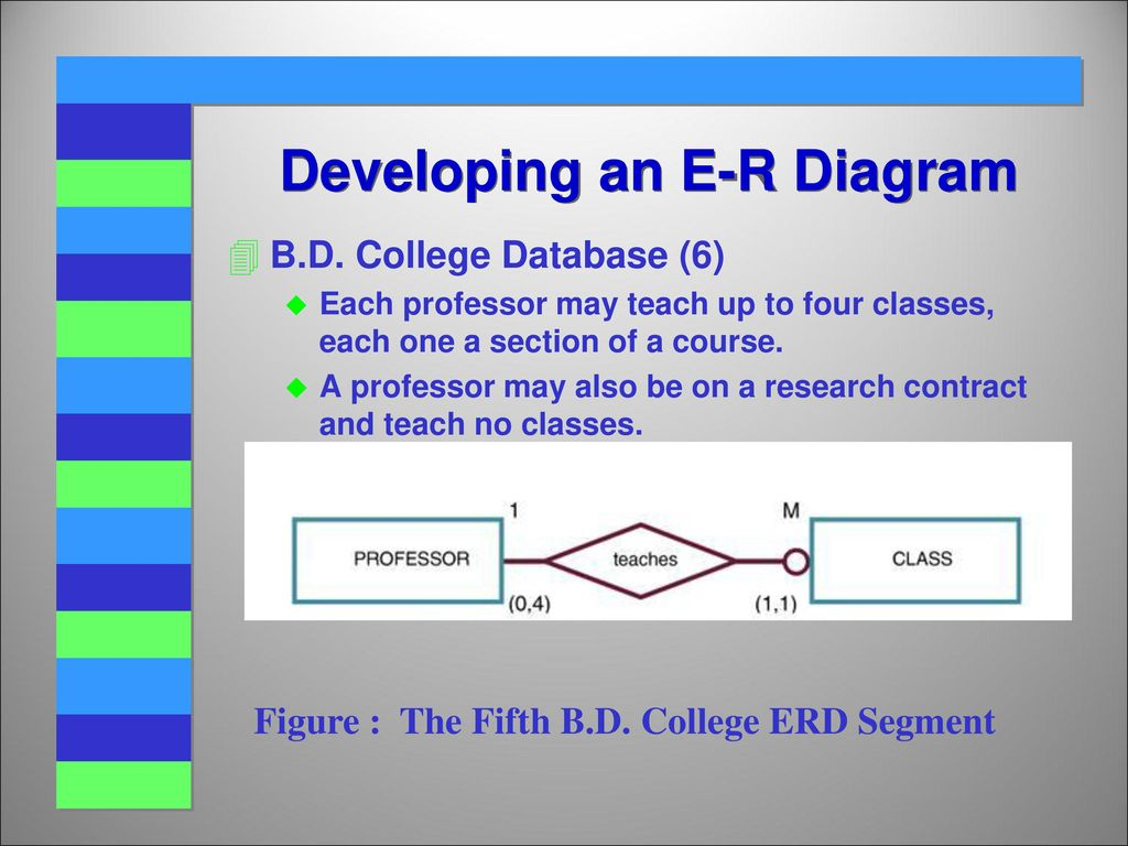 hight resolution of developing an e r diagram