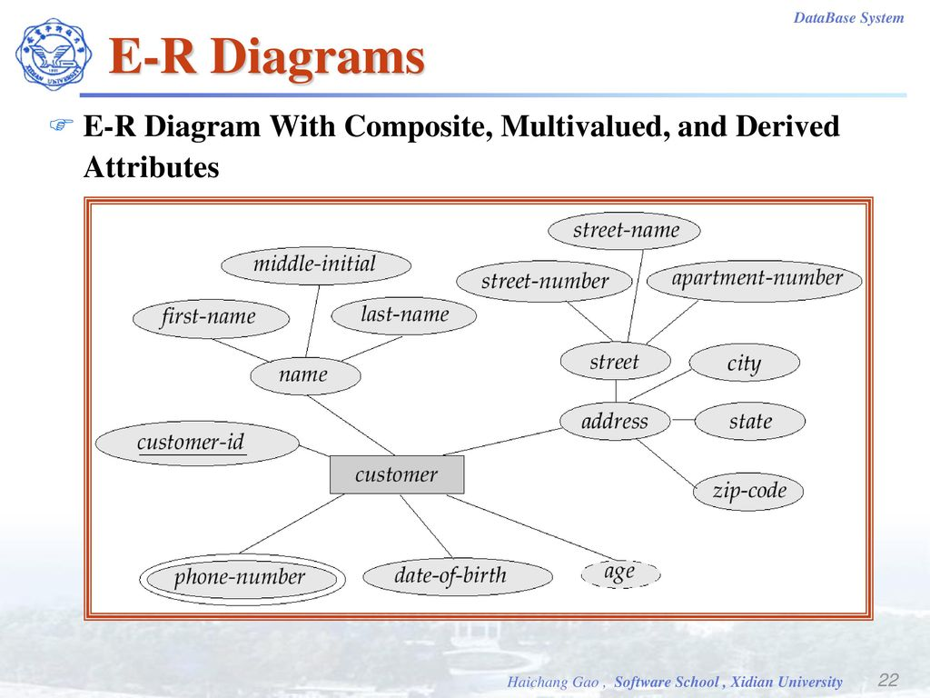 hight resolution of 22 e r diagrams e r diagram with composite multivalued and derived attributes