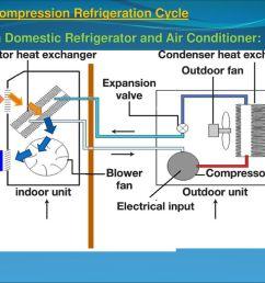 25 vapor compression refrigeration cycle [ 1024 x 768 Pixel ]