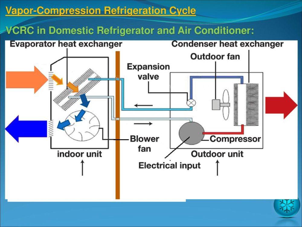 medium resolution of 25 vapor compression refrigeration cycle