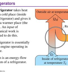 12 refrigerators a refrigerator takes heat  [ 1024 x 768 Pixel ]