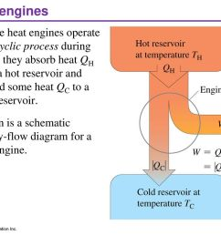 the second law of thermodynamics ppt video online download 7 heat heat engine block diagram  [ 1024 x 768 Pixel ]