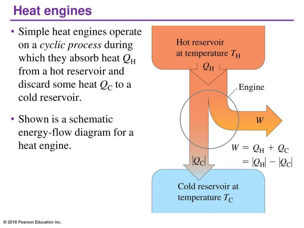 medium resolution of the second law of thermodynamics ppt video online download 7 heat heat engine block diagram
