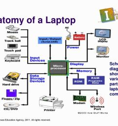 anatomy of a laptop schematic diagram showing the various parts of a laptop computer  [ 1024 x 768 Pixel ]