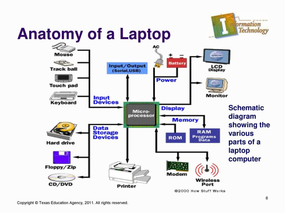 medium resolution of anatomy of a laptop schematic diagram showing the various parts of a laptop computer