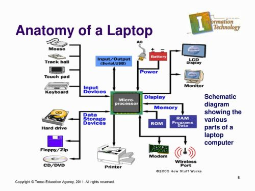 small resolution of anatomy of a laptop schematic diagram showing the various parts of a laptop computer