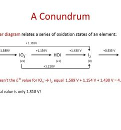 a conundrum a latimer diagram relates a series of oxidation states of an element io4 [ 1024 x 768 Pixel ]
