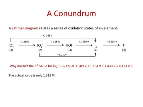 small resolution of a conundrum a latimer diagram relates a series of oxidation states of an element io4