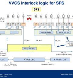 vvgs interlock logic for sps [ 1024 x 768 Pixel ]