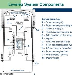 4 leveleg system components [ 1024 x 768 Pixel ]