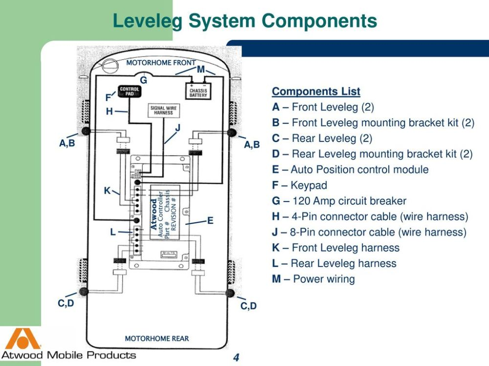 medium resolution of 4 leveleg system components