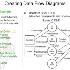 Logical Data Flow Diagram Office Lan Network Dfd Examples Yong Choi Bpa Csub Ppt Download