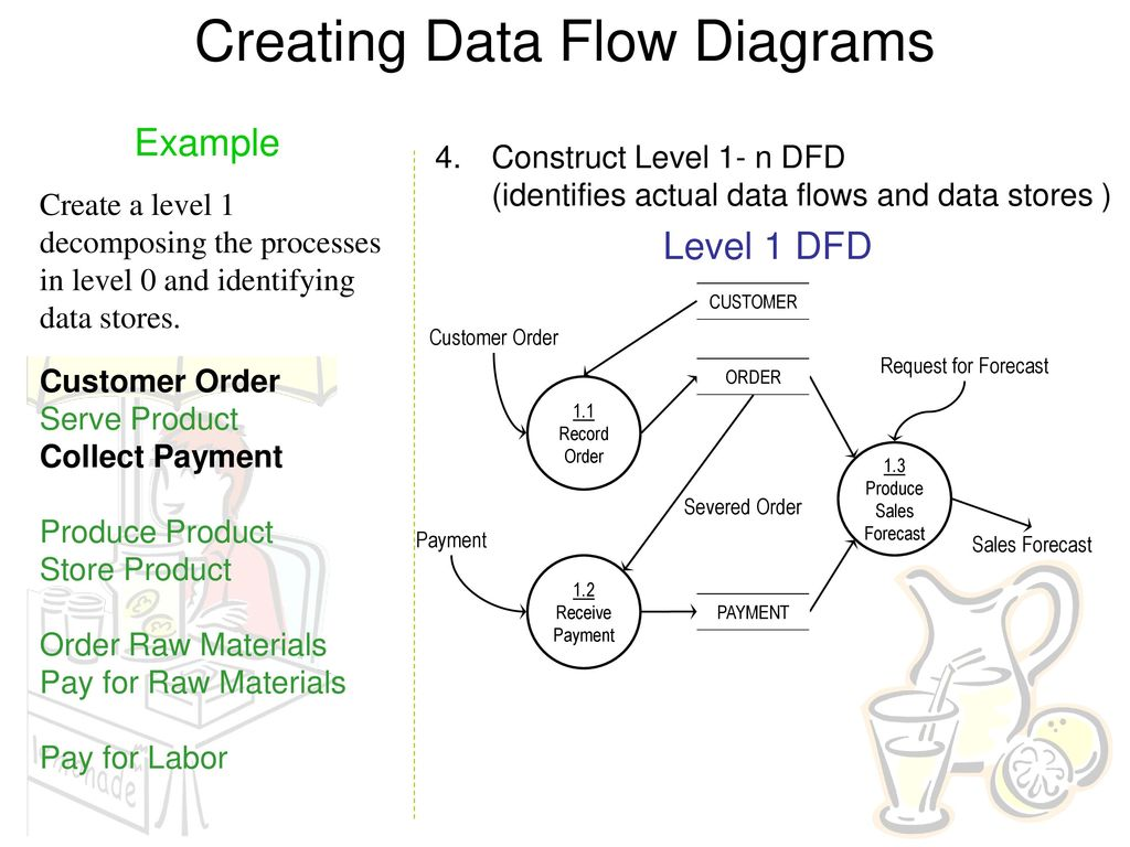 hight resolution of creating data flow diagrams