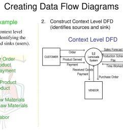 creating data flow diagrams [ 1024 x 768 Pixel ]