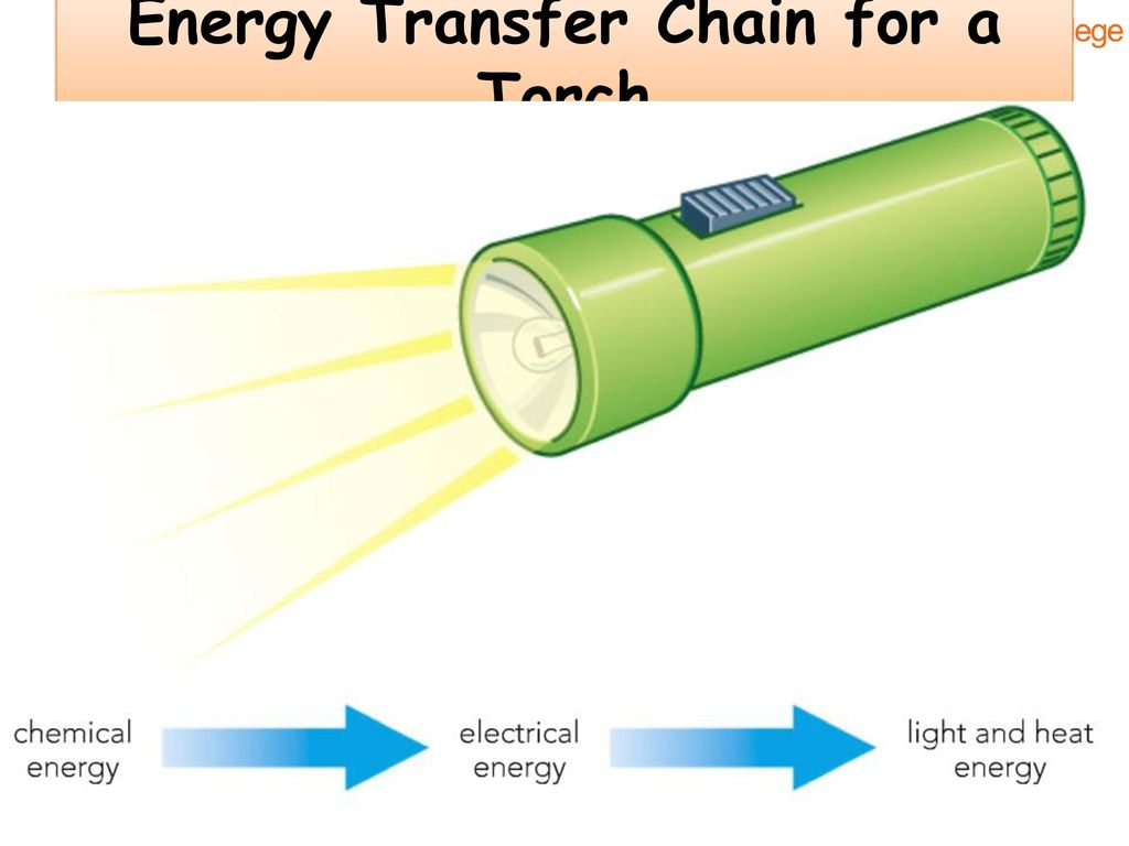 energy transfer diagram for a torch xtrons car stereo wiring p1 revision guide here s all you need to know about this may 49 chain