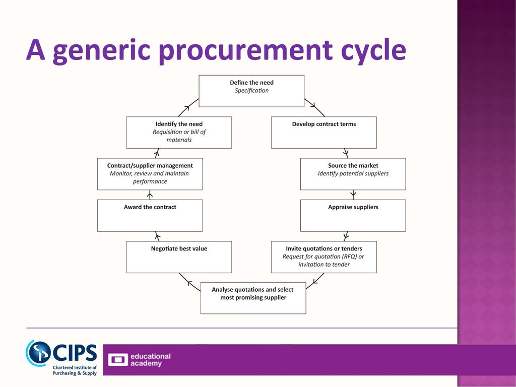 purchasing cycle diagram yamaha mio electrical wiring sourcing in procurement and supply ppt download 2 a generic