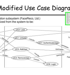 modified use case diagram [ 1024 x 768 Pixel ]