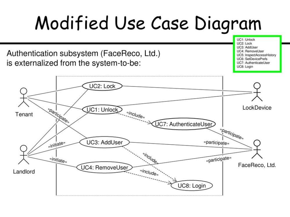 medium resolution of modified use case diagram