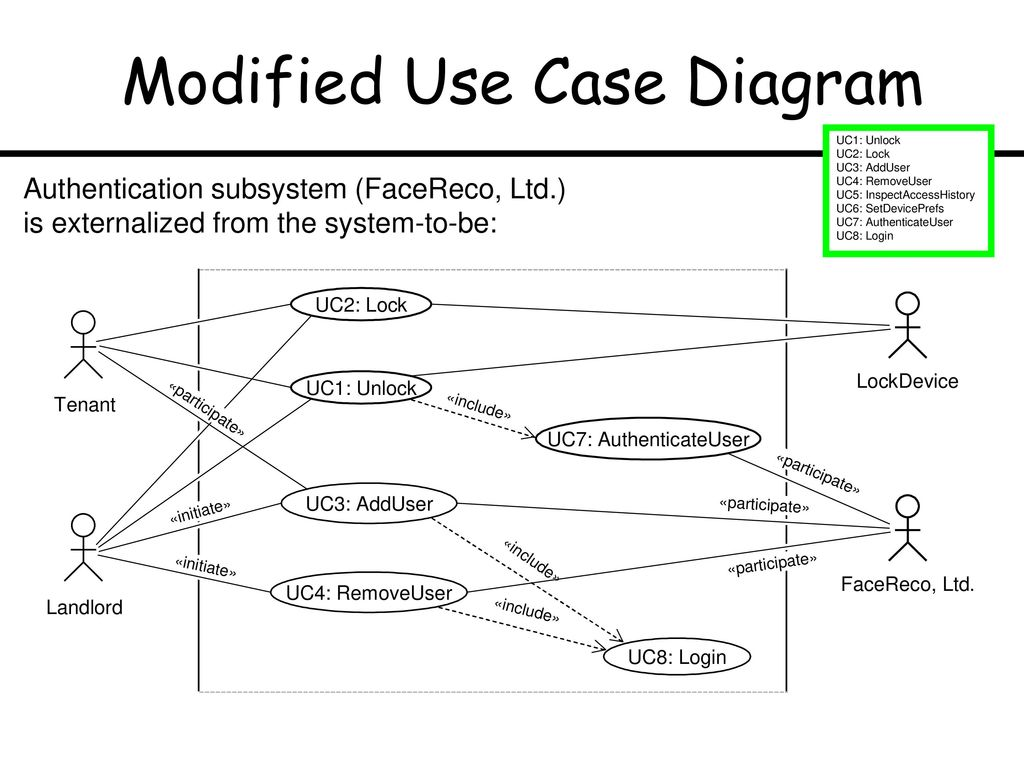 hight resolution of modified use case diagram