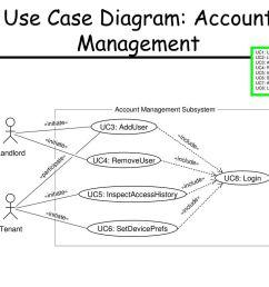 7 use case diagram account management [ 1024 x 768 Pixel ]