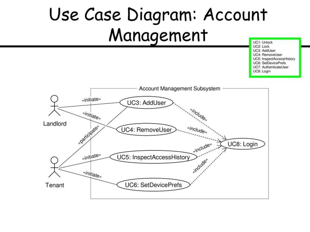 medium resolution of 7 use case diagram account management