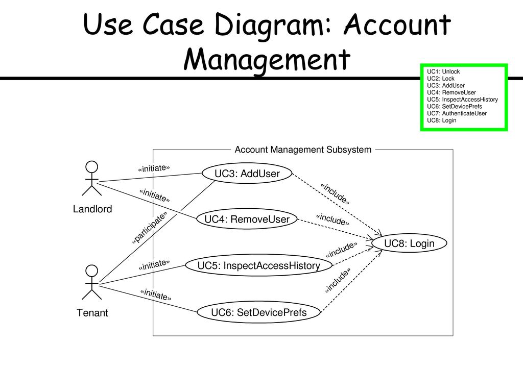 hight resolution of 7 use case diagram account management