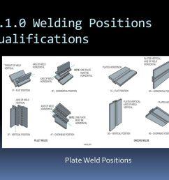7 1 0 welding positions qualifications [ 1024 x 768 Pixel ]