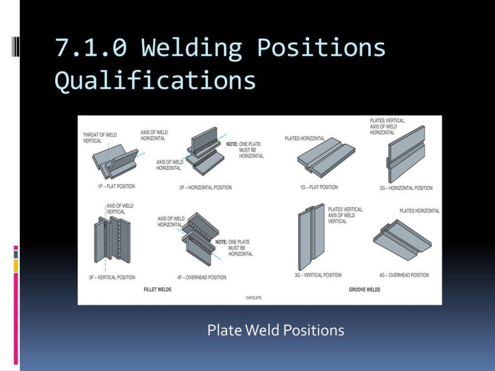 medium resolution of 7 1 0 welding positions qualifications