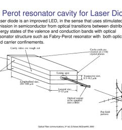 fabry perot resonator cavity for laser diode [ 1024 x 768 Pixel ]