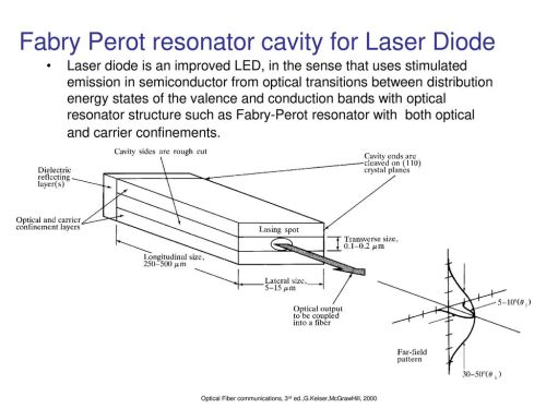 small resolution of fabry perot resonator cavity for laser diode