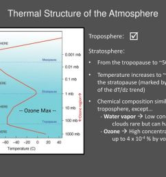 thermal structure of the atmosphere [ 1024 x 768 Pixel ]