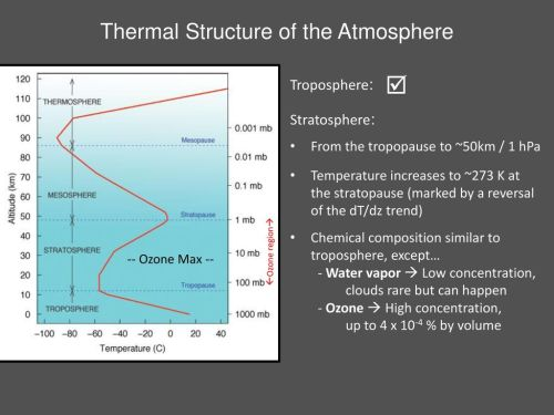 small resolution of thermal structure of the atmosphere
