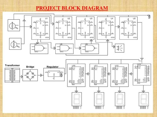 small resolution of 3 project block diagram