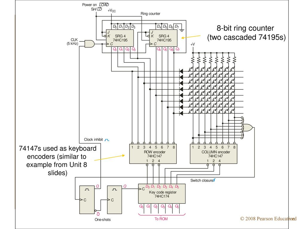 hight resolution of 8 bit ring counter two cascaded 74195s