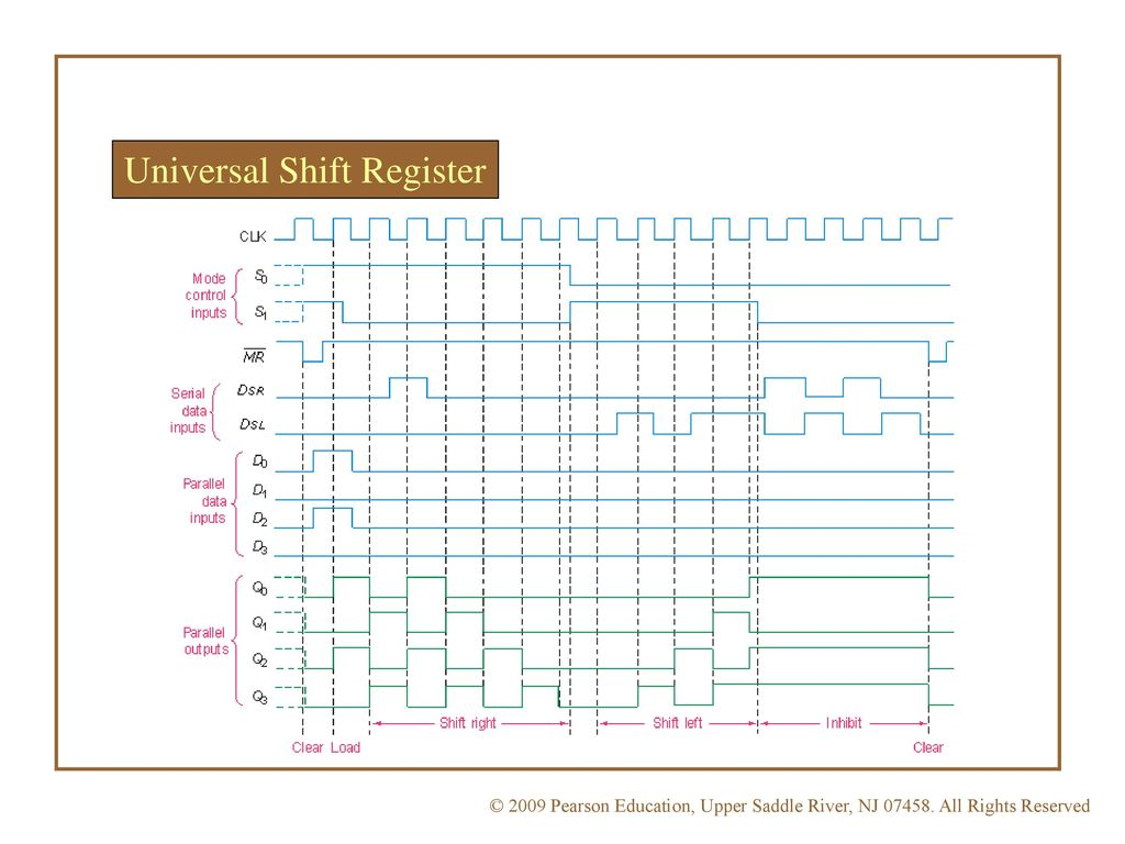 hight resolution of 9 universal shift register