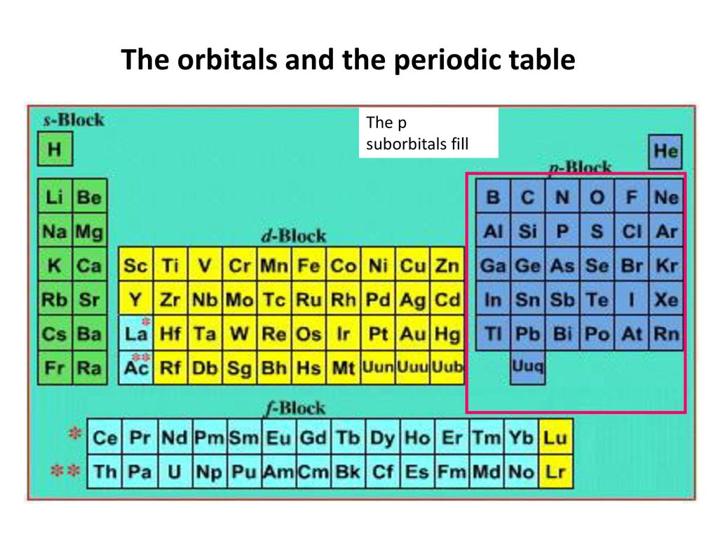 orbital diagram for beryllium uml state chart examples electron configuration section 5 2 ppt video online