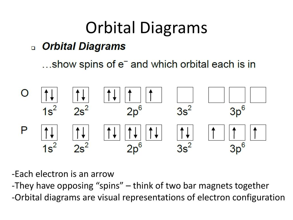 hight resolution of 28 orbital diagrams