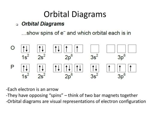 small resolution of 28 orbital diagrams