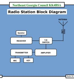 radio station block diagram [ 1024 x 791 Pixel ]