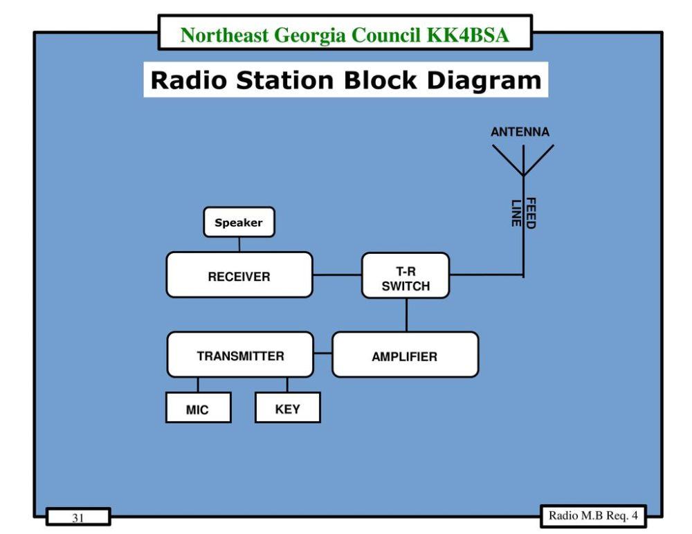 medium resolution of radio station block diagram