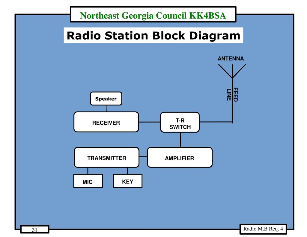 hight resolution of radio station block diagram
