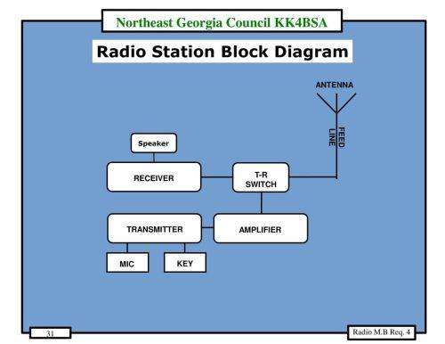 small resolution of radio station block diagram